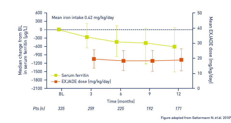 Graph showing the median change in serum ferritin and mean EXJADE dose in all patients from baseline to month 12
