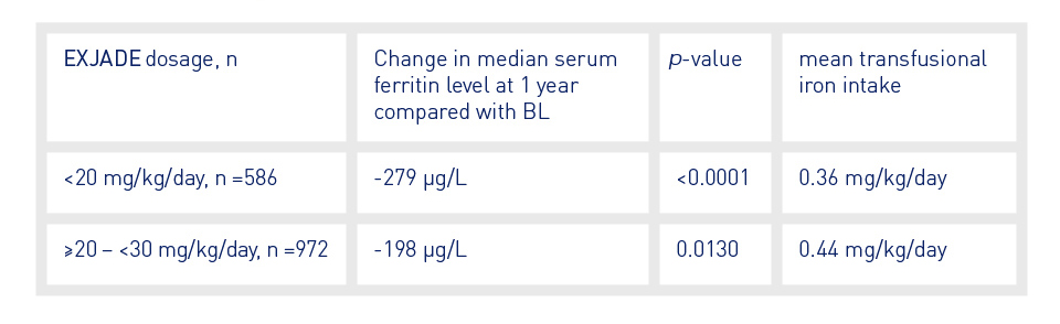 Table showing the change in median serum ferritin level at 1 year vs baseline, p-value and mean transfusional iron intake per EXJADE dosage in the EPIC study