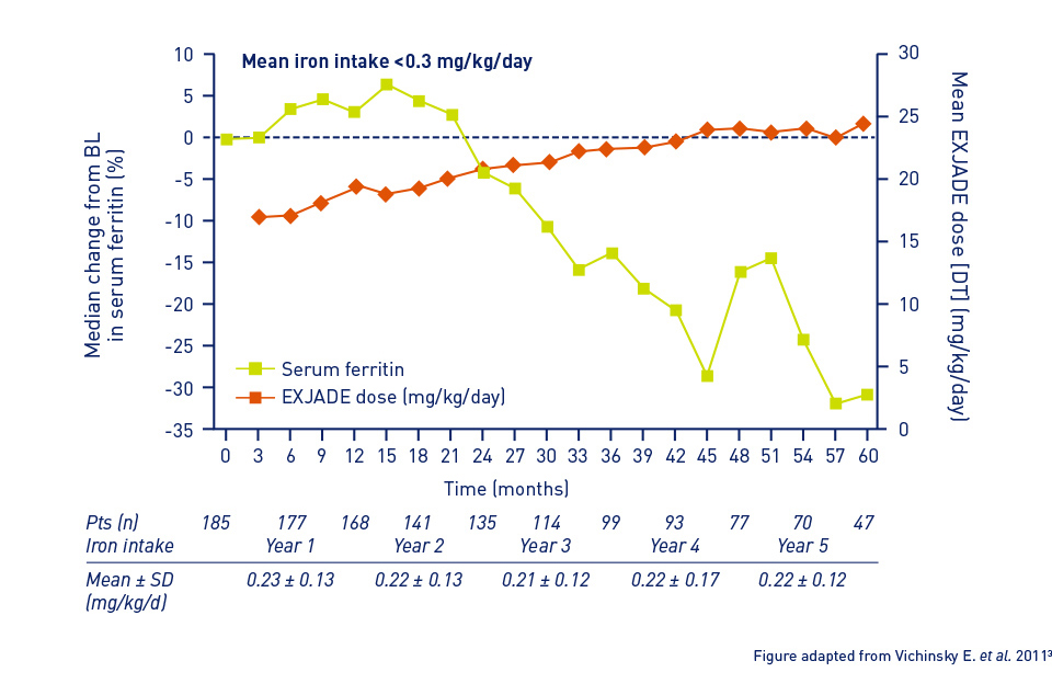 Graph showing the median change in serum ferritin and mean EXJADE dose in all patients from baseline to month 60