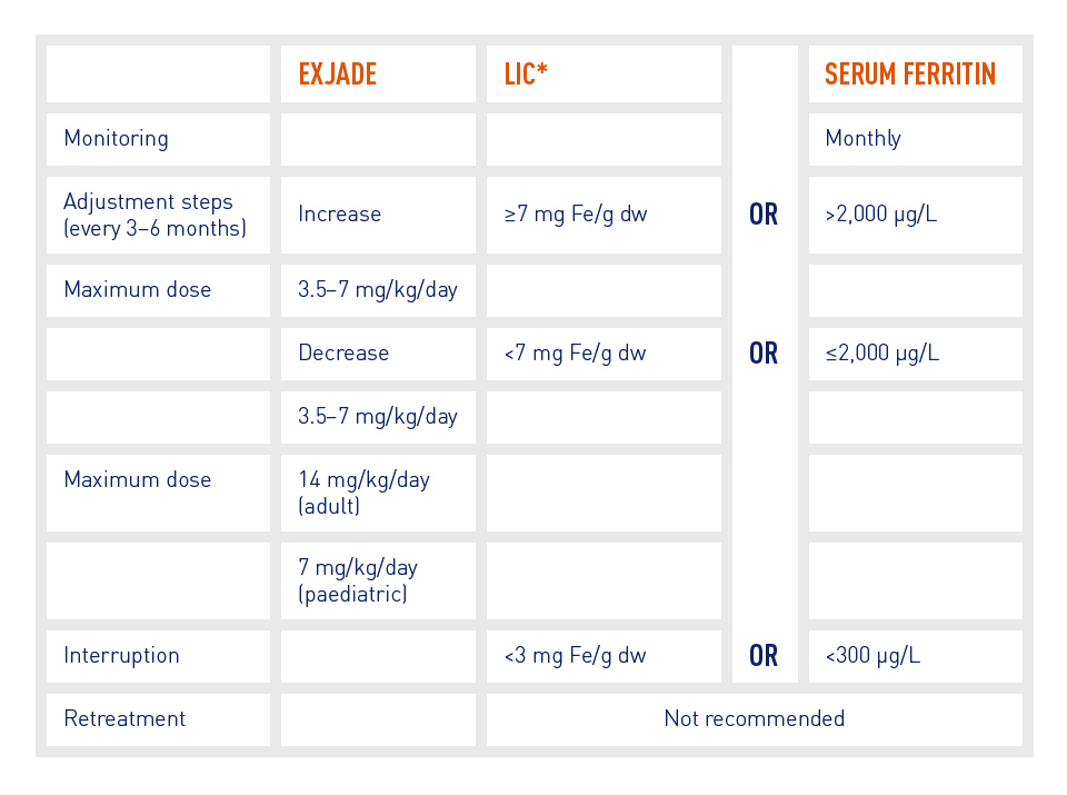 Table showing the recommended EXJADE dose adjustments based on LIC or serum ferritin