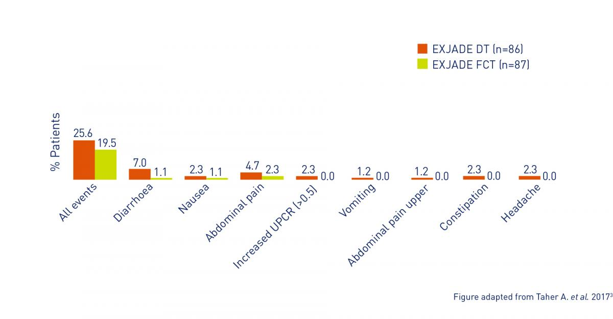 Graph showing the most common adverse events occurring in >10% of patients receiving EXJADE DT or EXJADE FCT
