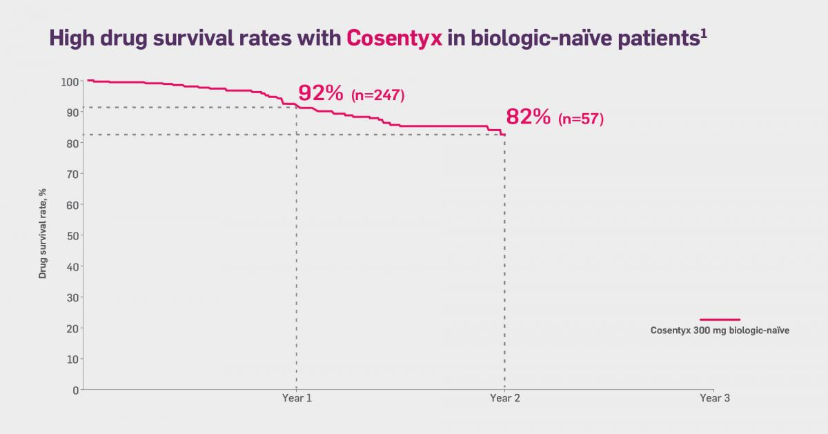 Line graph showing drug survival rates in the analysis over 2 years