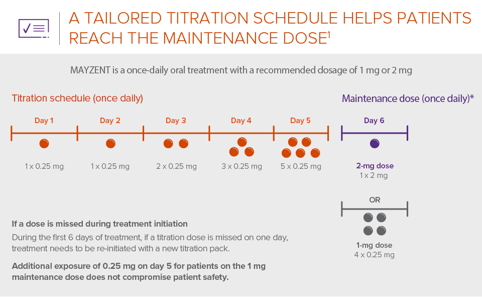 Infographic showing the titration schedule