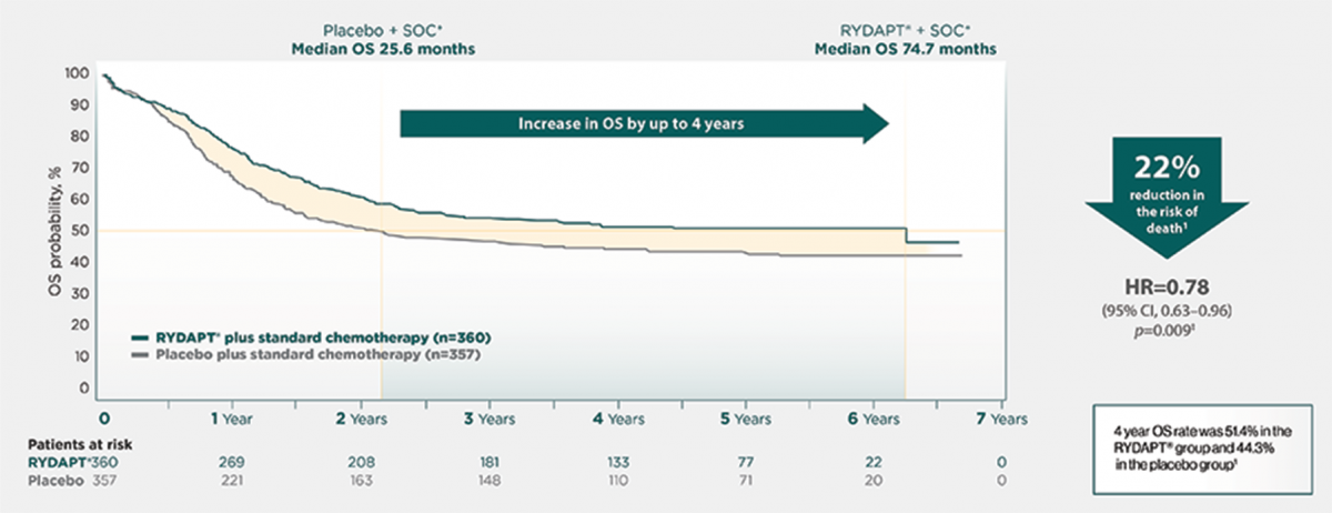 Kaplan-Meier chart showing overall survival over 6 years in the RATIFY trial.