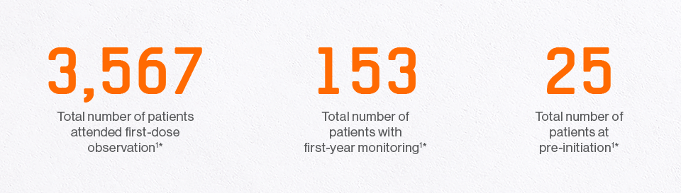 Infographic of the numbers of patients who have attended first-dose observation, had first-year monitoring, or are at pre-initiation as of the end of December 2018 since the beginning of the service.
