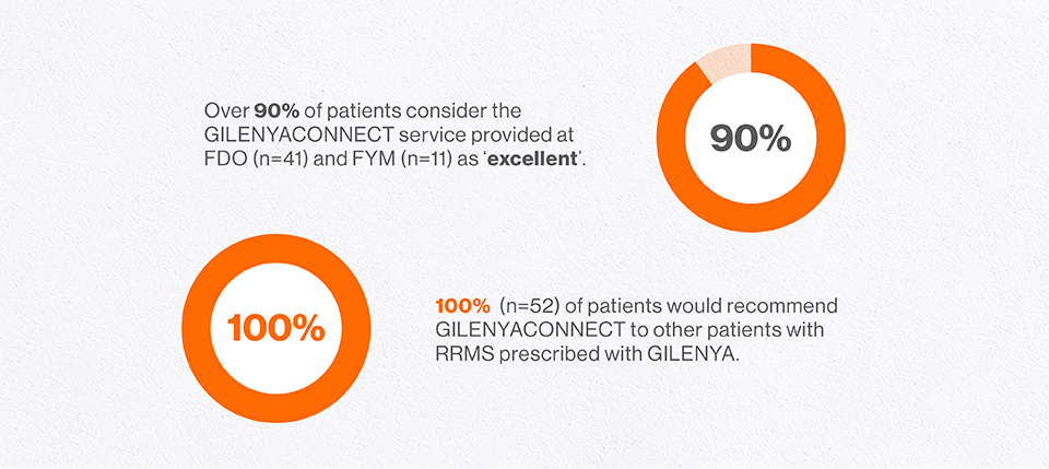 Infographic of survey results from patients enrolled in the GILENYACONNECT programme. Diagrams showing the %proportion of patients who consider the GILENYACONNECT service provided as excellent, and proportion of patients who would recommend GILENYACONNECT to other patients.