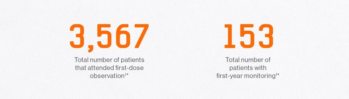 3,833 Total number of patients that attended first-dose observation1* / 275 Total number of patients with first-year monitoring1*