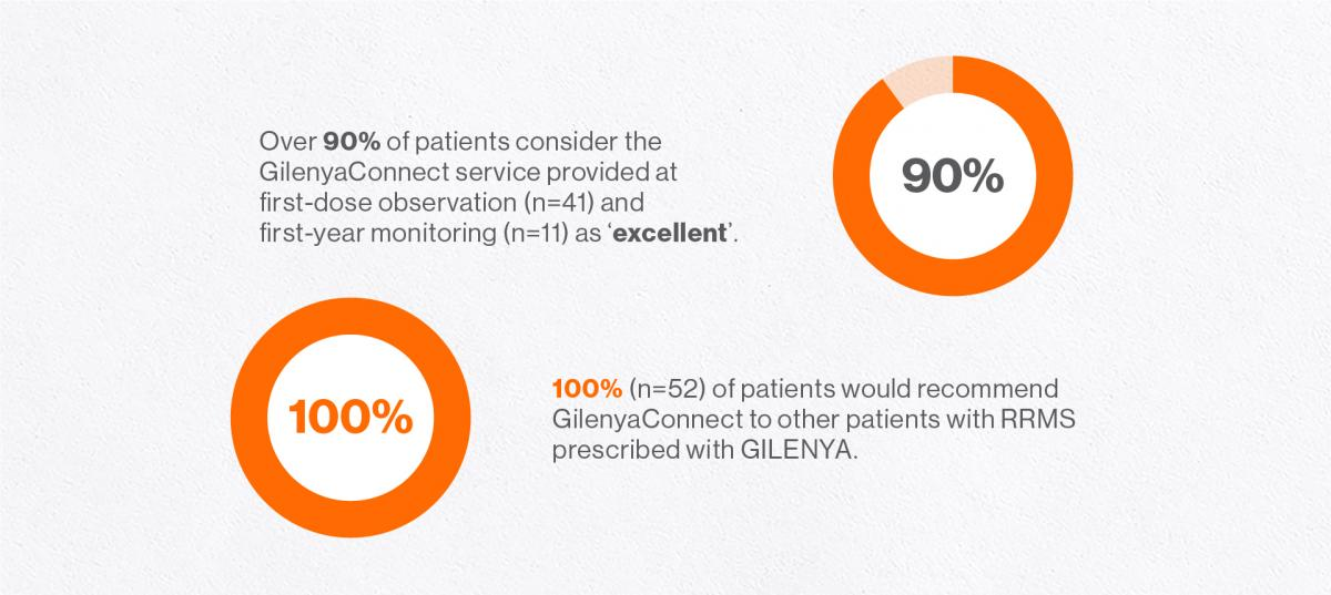 Image of Survey results from patients enrolled in the GilenyaConnect programme