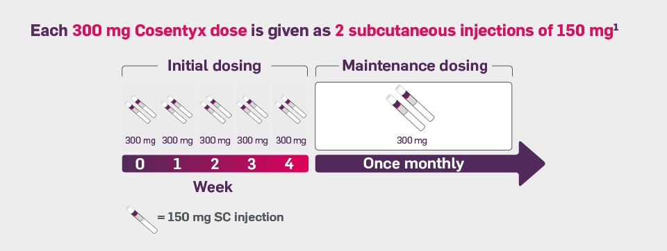 Dosing table. The recommended dose for psoriasis is 300 mg with initial dosing at Weeks 0, 1, 2, 3, and 4, followed by monthly maintenance dosing.