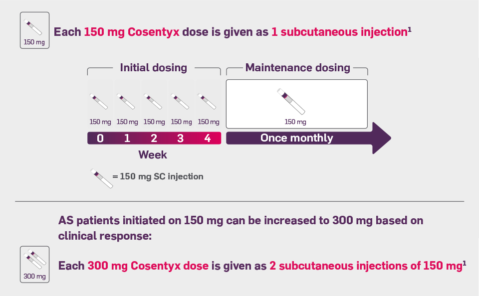 Dosing table. The recommended dose for ankylosing spondylitis is 150mg with initial dosing at Weeks 0,1,2,3, and 4, followed by monthly maintenance dosing. Dose can be increased to 300mg based on clinical response.