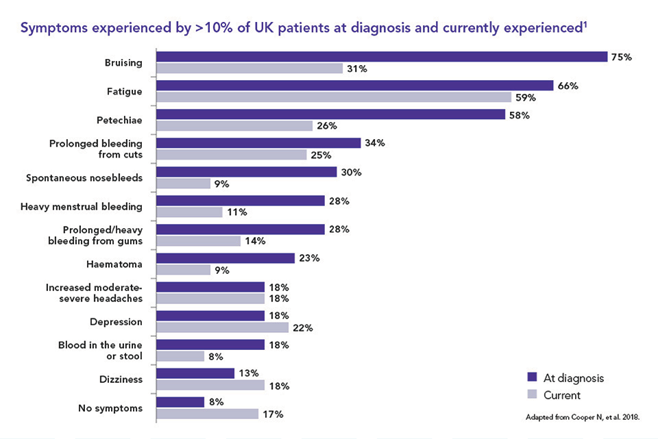 Bar chart showing the symptoms experienced by ITP patients