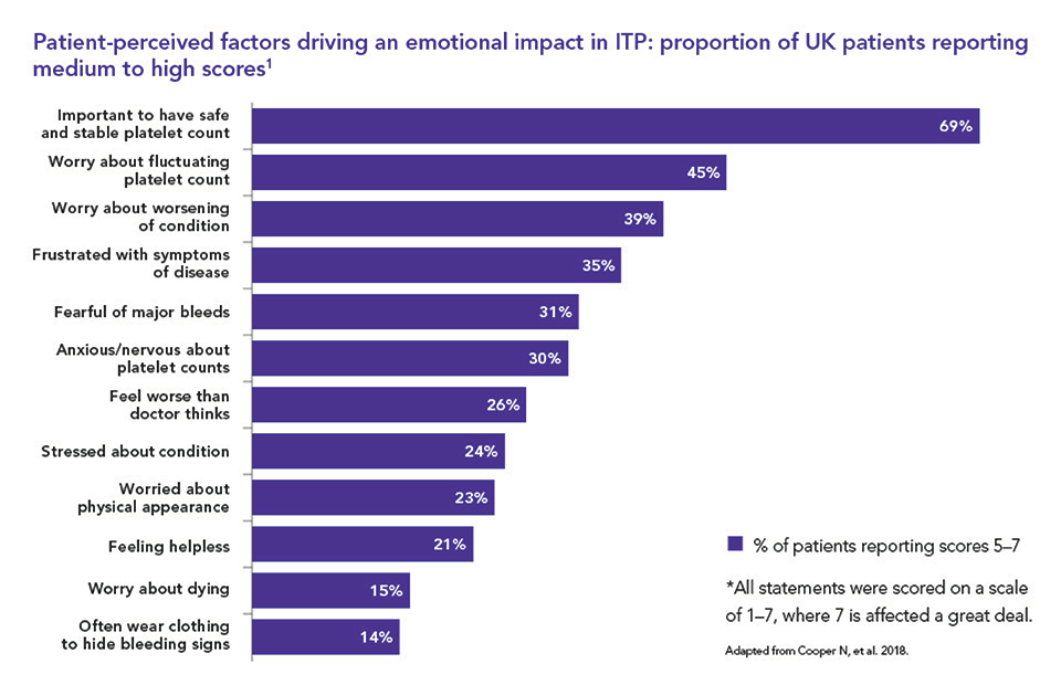 Bar chat showing the factors driving an emotional impact in ITP