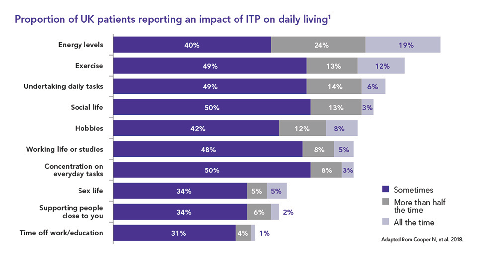 Bar chart showing UK patient reporting an impact of ITP on daily living
