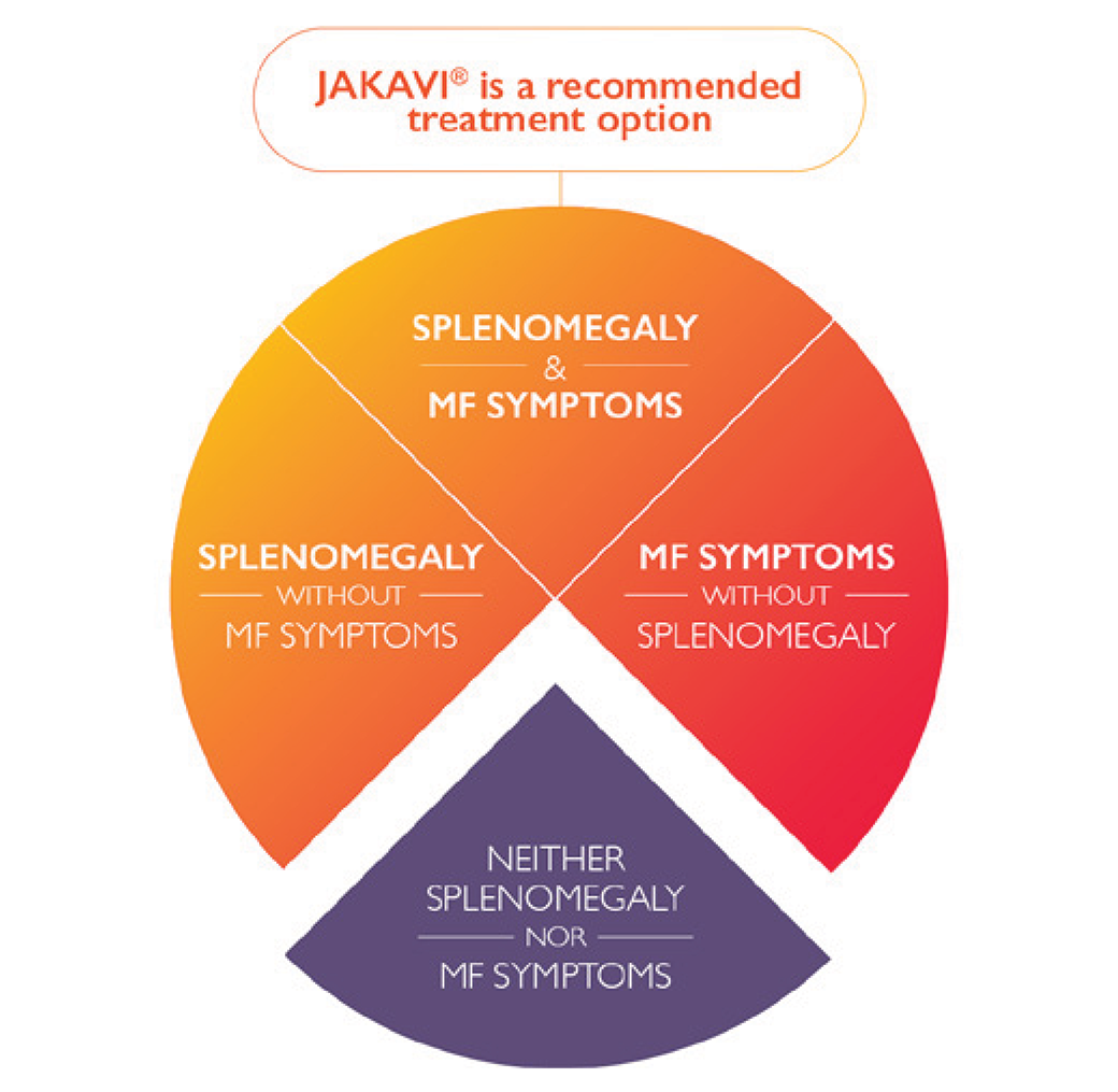 Diagram showing the clinical presentations for which JAKAVI is a recommended treatment option