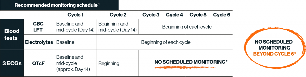 Table showing the recommended monitoring schedule through the first 6 cycles of treatment with KISQALI