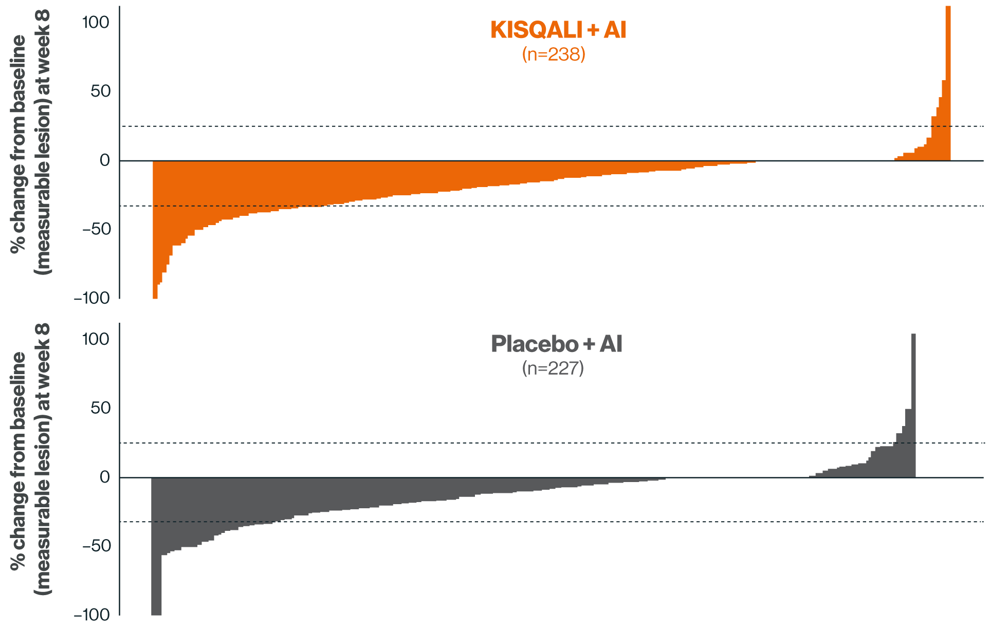 Graph showing the change in tumour size from baseline to week 8 with KISQALI or placebo + AI in all patients with measurable disease in MONALEESA-2