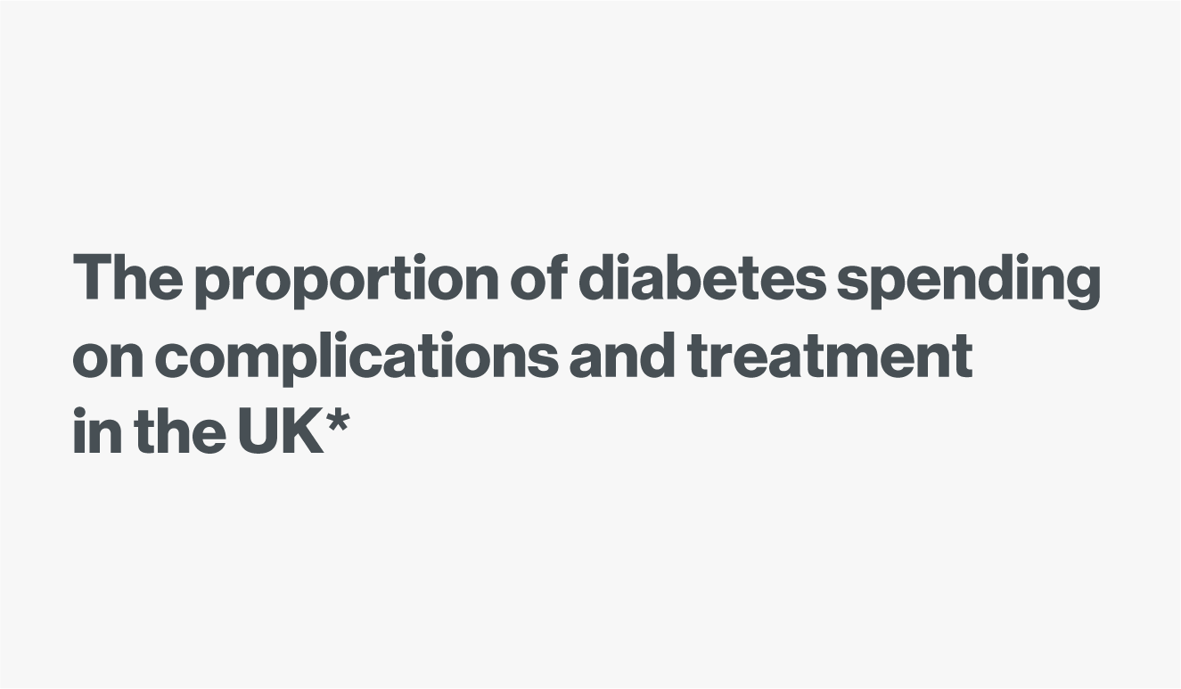 Pie chart showing the proportion of diabetes spending on complications and treatment