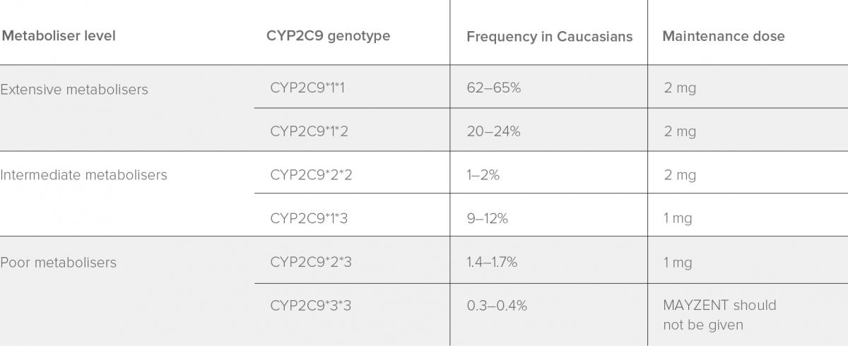 Table showing CYP2C9 genotypes, their frequencies and suitable dosage of for patients with these genotypes.