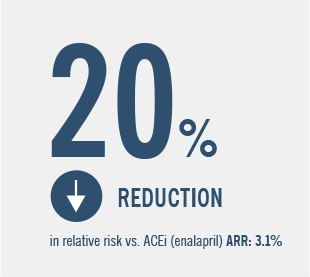 20% reduction in relative risk vs ACEi