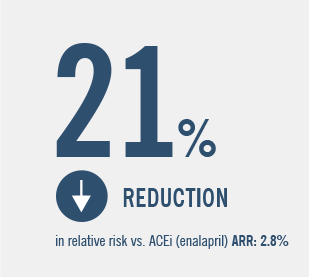 21% reduction in relative risk vs ACEi