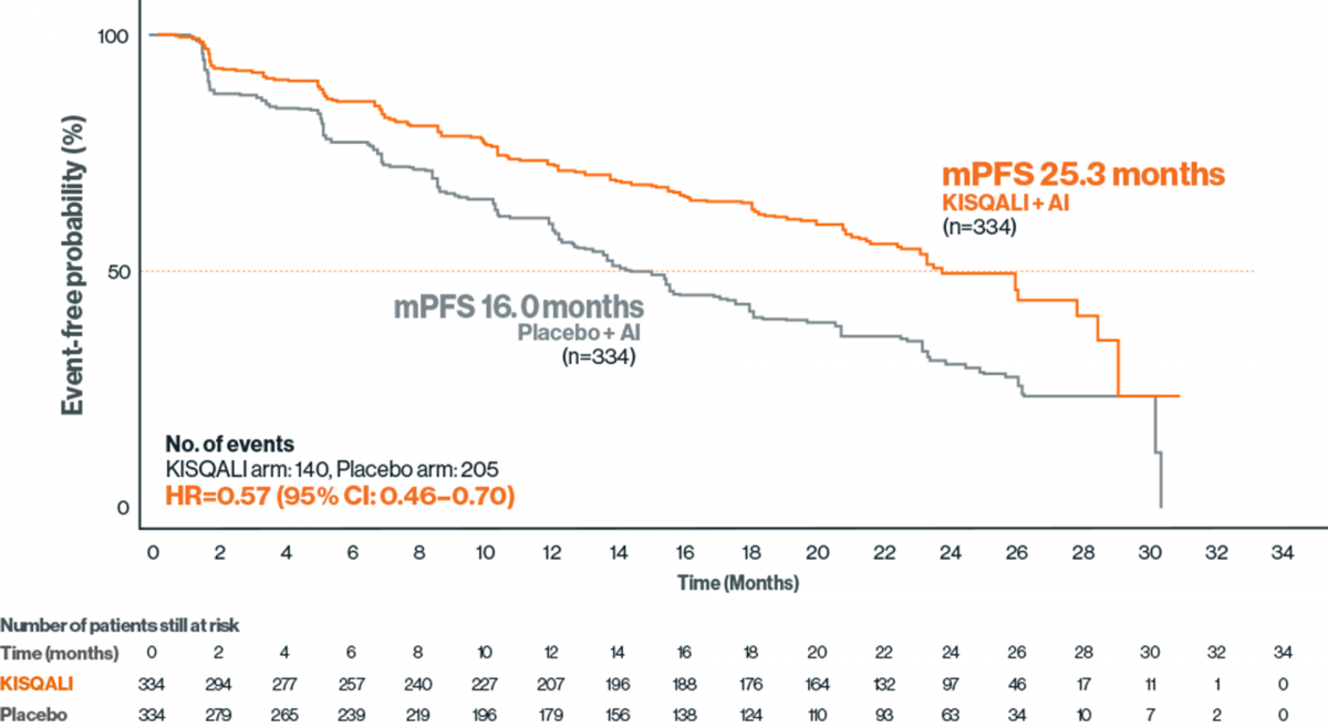 Kaplan-Meier graph showing progression-free survival with KISQALI or placebo + AI in MONALEESA-2