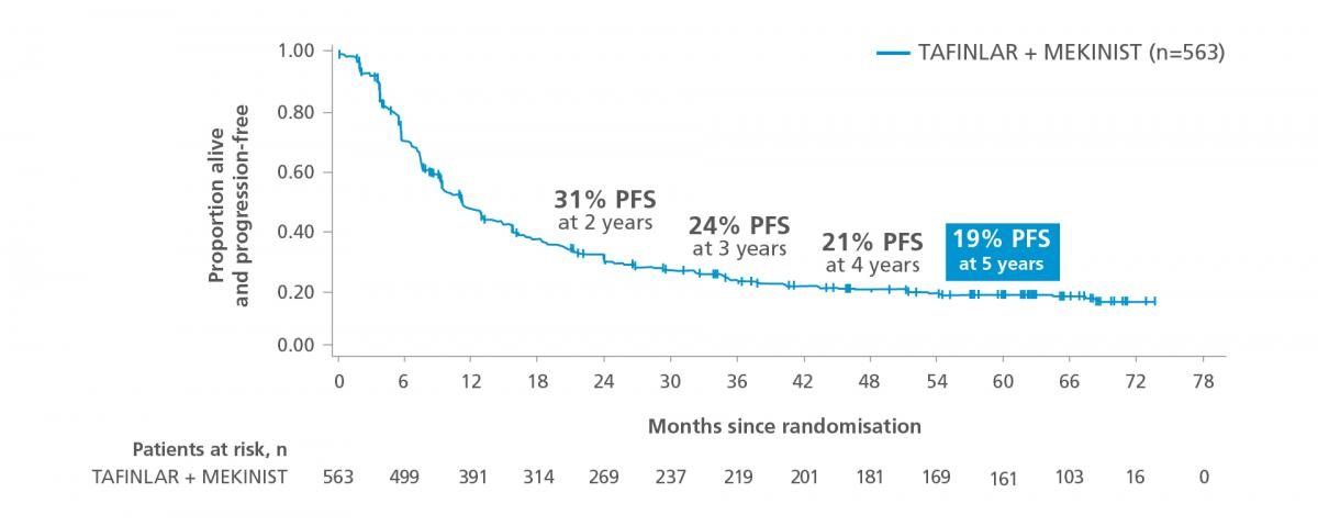 Graph showing progression-free survival at 5 years of follow-up in the COMBI-v and COMBI-d trials