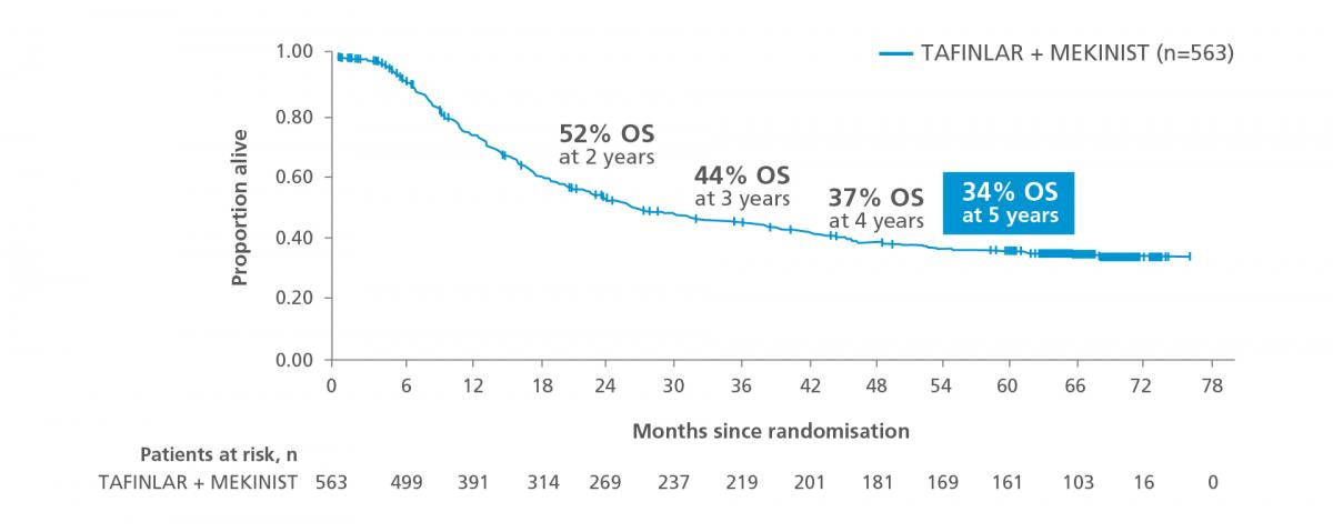 Graph showing overall survival at 5 years of follow-up in the COMBI-v and COMBI-d trials