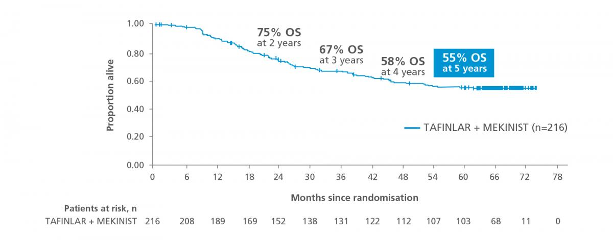 Graph showing survival at 5 years of follow-up in patients with low tumour burden from the COMBI-v and COMBI-d trials