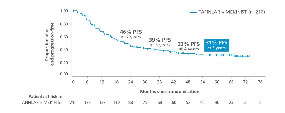 Graph showing progression-free survival at 5 years of follow-up in patients with low tumour burden from the COMBI-v and COMBI-d trials