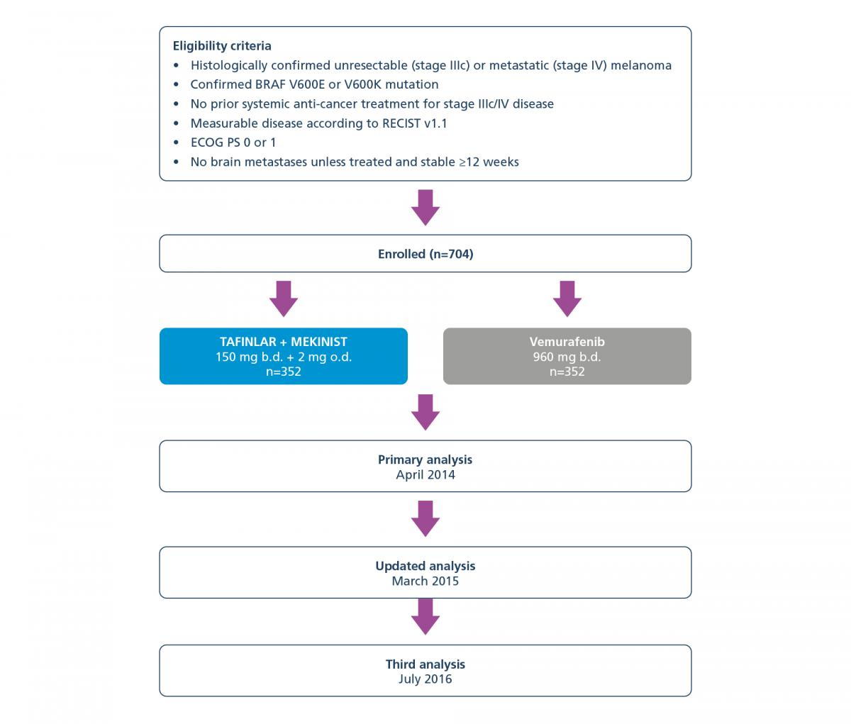 Diagram showing the COMBI-v trial design