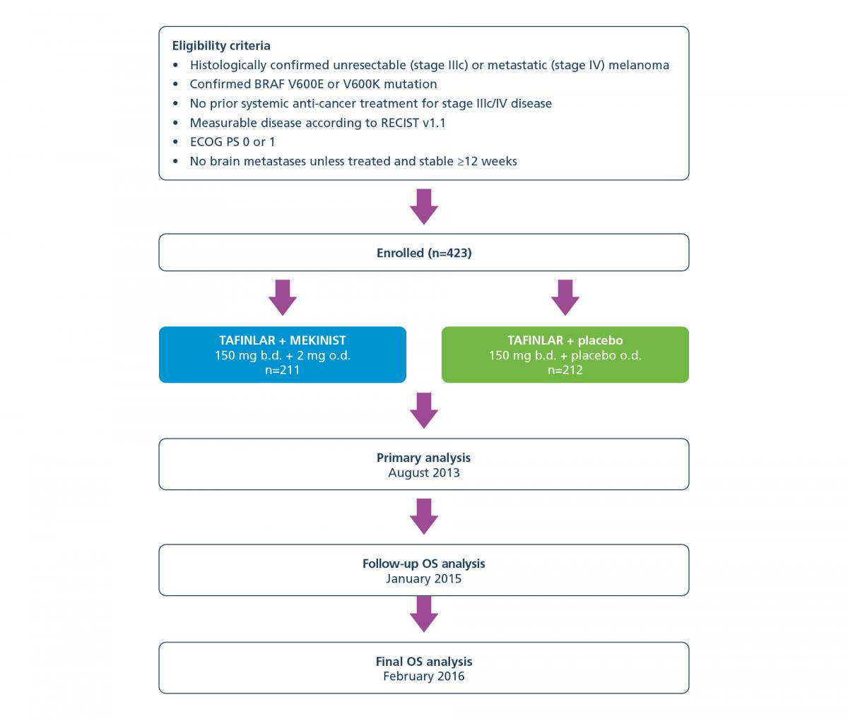 Diagram showing the COMBI-d trial design