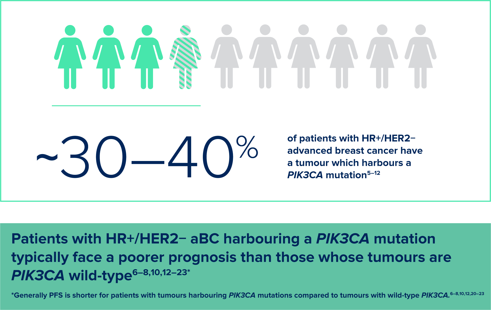 Blue people graphic. ~30-40% of patients with HR+/HER2- advanced breast cancer have a tumour which harbours a PIK3CA mutation