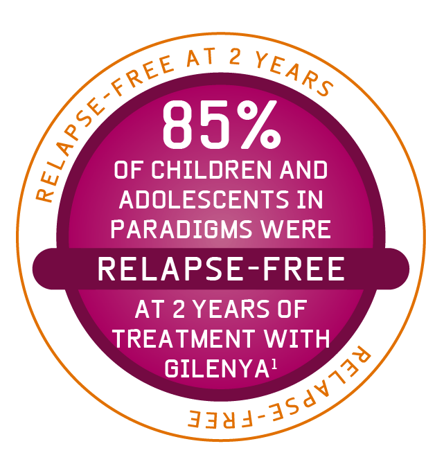 Stamp saying '85% of children and adolescents in paradigms were relapse free at 2 years of treatment with Gilenya'.