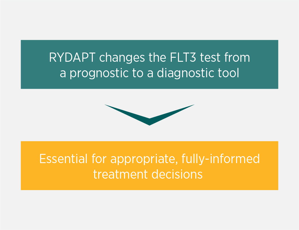 Diagram which shows how timely FLT3 testing allows patients to be put on the most suitable treatment sooner