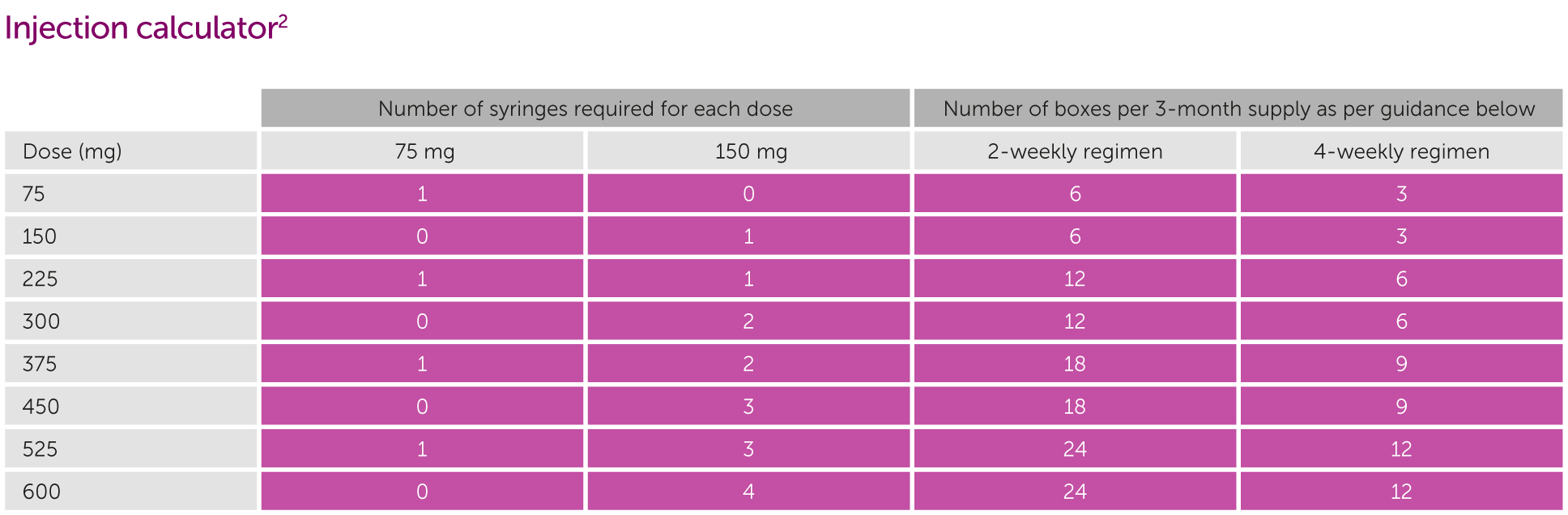 Table showing the number of injections required for each dose of Xolair